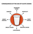 consequences of the use of plastic dishes harm vector image
