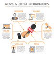 media and news infographics vector image