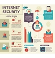 Internet Security - poster brochure cover vector image vector image