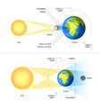 solar and lunar eclipses vector image