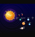 solar system poster and orbit vector image vector image