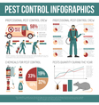 Pest Control Infographics vector image