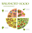 balanced food infographic on white background vector image vector image