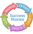 Success dream work win cycle arrows vector image vector image