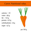 healthy lifestyle carrot vector image