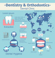 dentistry and orthodontics infographic set vector image vector image