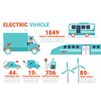 Electric vihicle infographic vector image vector image