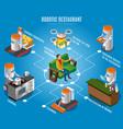 isometric robotic restaurant flowchart vector image vector image