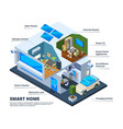 smart home rooms house internet connection vector image