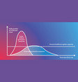 chart flatten curve for covid-19 2019-ncov vector image