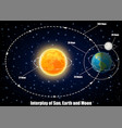 interplay sun earth and moon vector image vector image