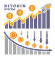the rise and fall of bitcoin on exchange of vector image vector image