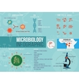 Microbiology infographic Set with different vector image vector image