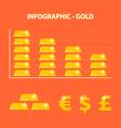 decline prices gold
