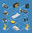 smart industry manufacturing isometric flowchart vector image vector image