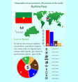 burkina faso infographics for presentation all vector image vector image