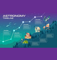 astronomy timeline mock up for infographic vector image vector image