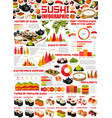 japanese sushi rolls nigiri and maki infographics vector image vector image