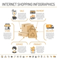 Internet Shopping infographics vector image vector image