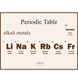 chemistry periodic table vector image vector image