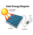 Solar Energy Diagram vector image vector image
