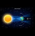 lunar eclipse realistic vector image