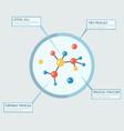 molecular analysis banner template vector image