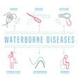 Infectious waterborne diseases