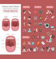 tonsils and throat diseases pharyngitis symptoms vector image vector image