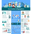 Vaccination Flat Infographics Layout vector image vector image