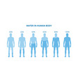 water in human body - health poster with vector image