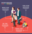 different generations isometric poster vector image