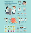 eye diseases healthcare amp medical infographic vector image vector image