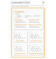 cannabicyclols with structural formulas vertical vector image vector image