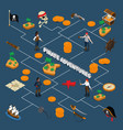 pirate adventures isometric flowchart vector image