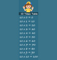 girl on ten times table template vector image