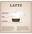 Coffee info background menu Beverages types and vector image vector image