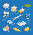 construction materials isometric flowchart vector image vector image