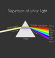 triangular prism breaks white light ray into vector image
