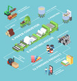 paper production flowchart vector image vector image