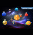 Planets on orbits around sun solar system vector image