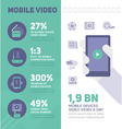 Mobile Online Video Infographics vector image