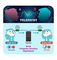 telepathy brain computer set vector image