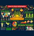 cinco de mayo mexican holiday fiesta infographic vector image
