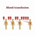 Blood transfusion Blood groups Infographics vector image vector image