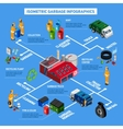 Isometric Garbage Infographics vector image vector image