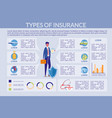 insurance types - property and health infographic vector image