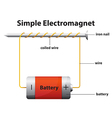 Simple electromagnet vector image