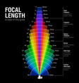 focal length and angle of view guide vector image vector image