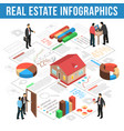 real estate agency isometric infographics vector image vector image